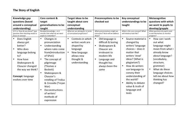Y7 Story of English disciplinary planning grid