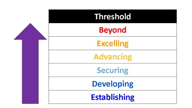 agreed thresholds